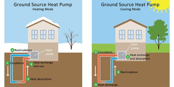 Geothermal Heat Pump Colony Heating and Air Conditioning