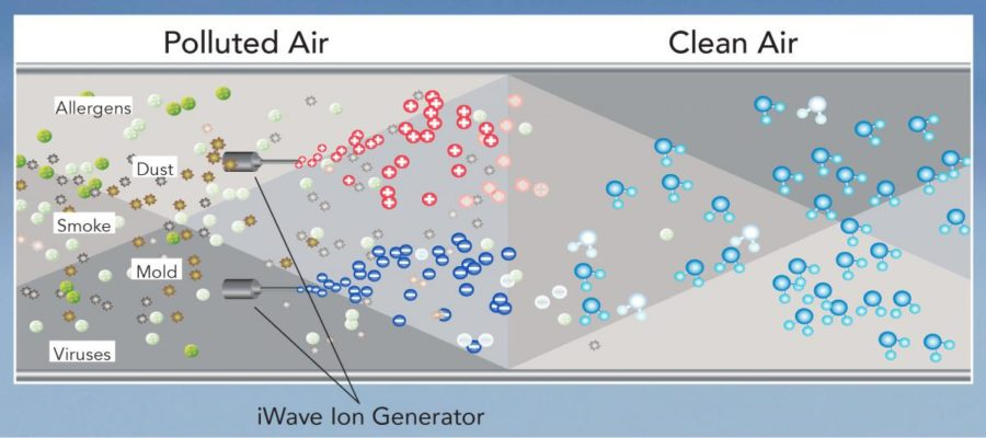 iWave-R Air Purification Diagram